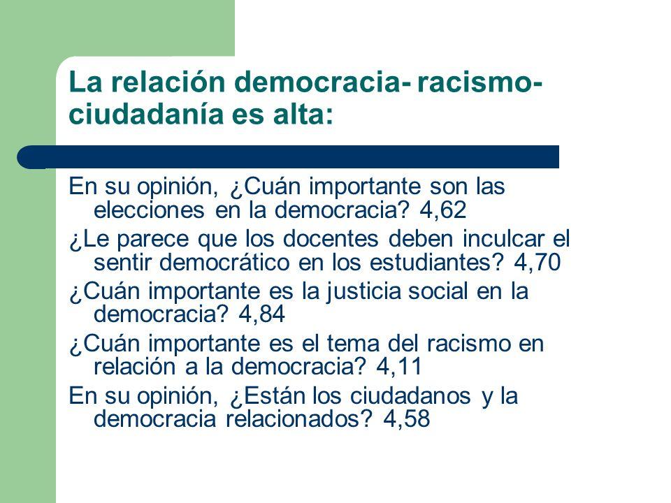 La relación democracia- racismo- ciudadanía es alta: En su opinión, ¿Cuán importante son las elecciones en la democracia.