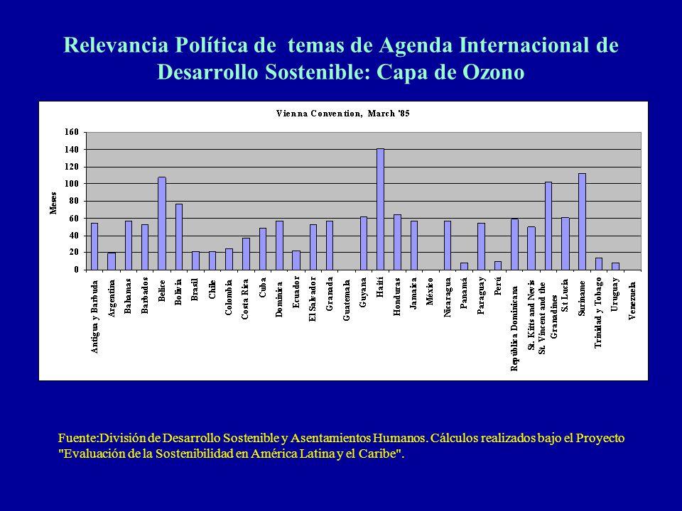 Relevancia Política de temas de Agenda Internacional de Desarrollo Sostenible: Capa de Ozono Fuente:División de Desarrollo Sostenible y Asentamientos