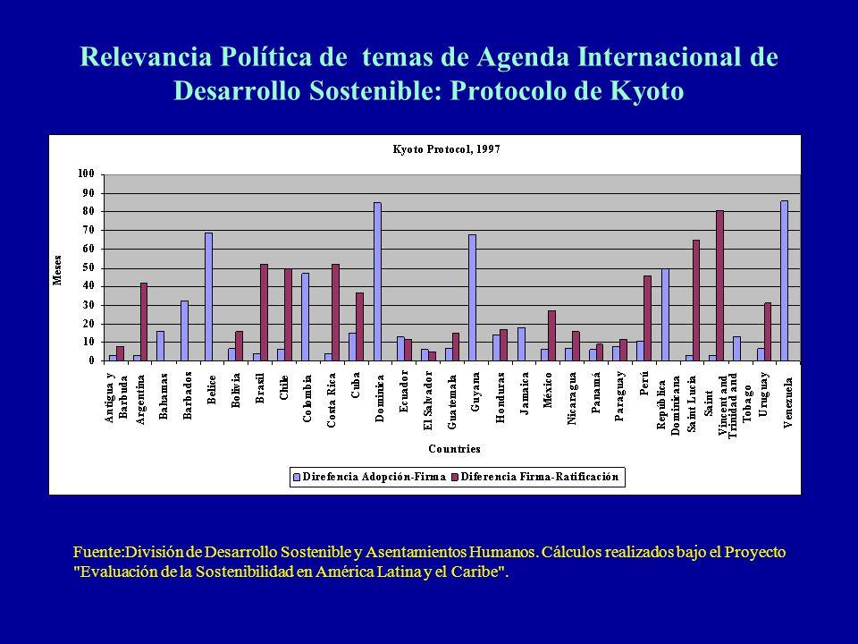 Relevancia Política de temas de Agenda Internacional de Desarrollo Sostenible: Protocolo de Kyoto Fuente:División de Desarrollo Sostenible y Asentamie