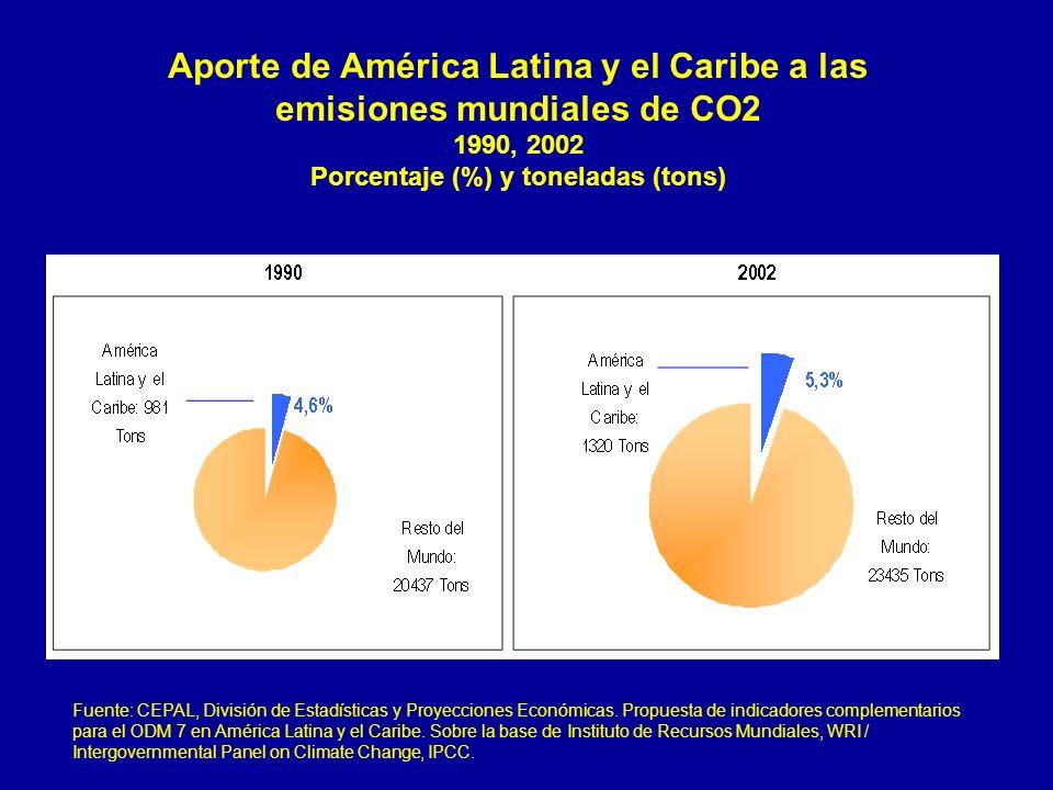 Aporte de América Latina y el Caribe a las emisiones mundiales de CO2 1990, 2002 Porcentaje (%) y toneladas (tons) Fuente: CEPAL, División de Estadíst