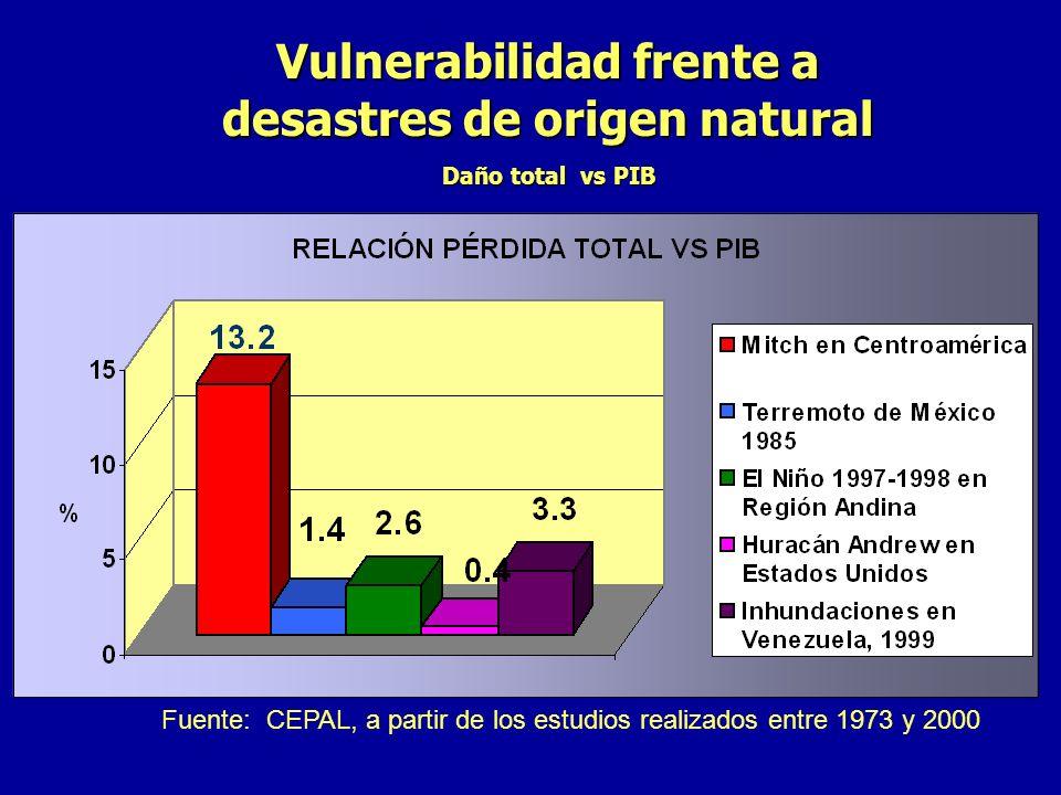Vulnerabilidad frente a desastres de origen natural Daño total vs PIB Fuente: CEPAL, a partir de los estudios realizados entre 1973 y 2000