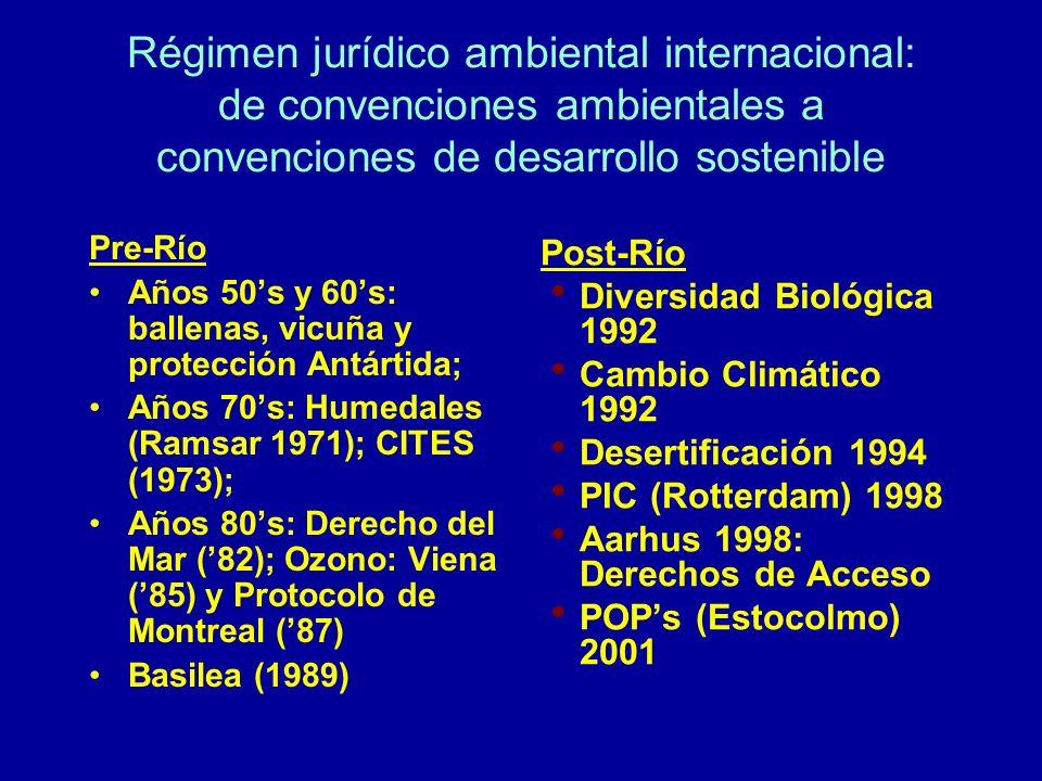 Régimen jurídico ambiental internacional: de convenciones ambientales a convenciones de desarrollo sostenible Pre-Río Años 50s y 60s: ballenas, vicuña
