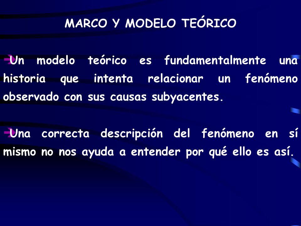 MARCO Y MODELO TEÓRICO è Un modelo teórico es fundamentalmente una historia que intenta relacionar un fenómeno observado con sus causas subyacentes. è