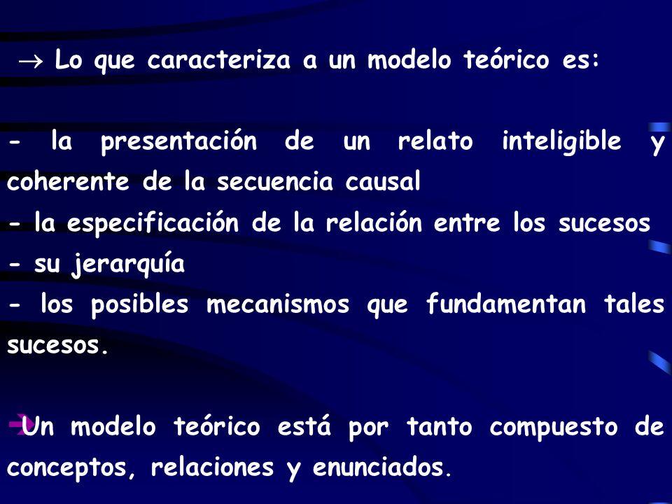 Lo que caracteriza a un modelo teórico es: - la presentación de un relato inteligible y coherente de la secuencia causal - la especificación de la rel