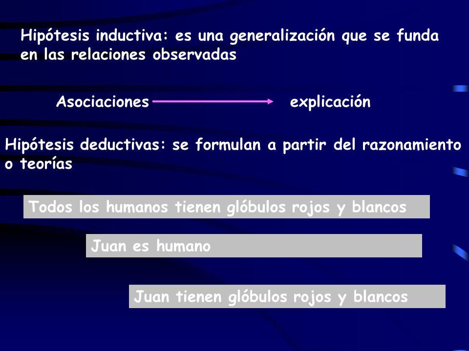 Hipótesis inductiva: es una generalización que se funda en las relaciones observadas Asociacionesexplicación Hipótesis deductivas: se formulan a parti