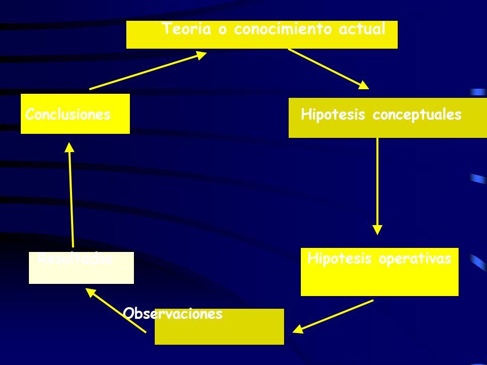 Teoria o conocimiento actual Conclusiones Hipotesis conceptuales Resultados Hipotesis operativas Observaciones