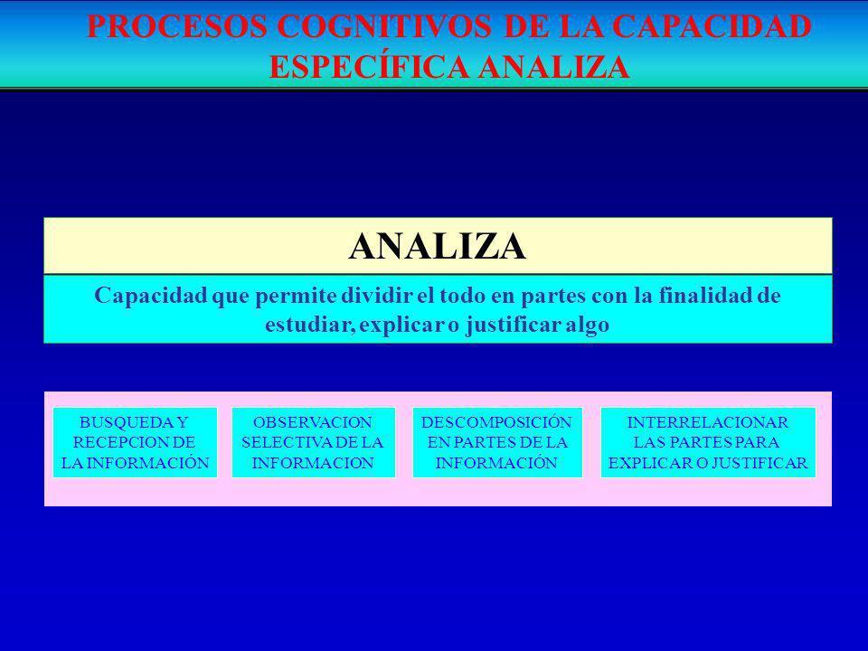 ANALIZA BUSQUEDA Y RECEPCION DE LA INFORMACIÓN OBSERVACION SELECTIVA DE LA INFORMACION DESCOMPOSICIÓN EN PARTES DE LA INFORMACIÓN INTERRELACIONAR LAS