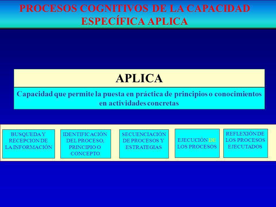 APLICA Capacidad que permite la puesta en práctica de principios o conocimientos en actividades concretas PROCESOS COGNITIVOS DE LA CAPACIDAD ESPECÍFI
