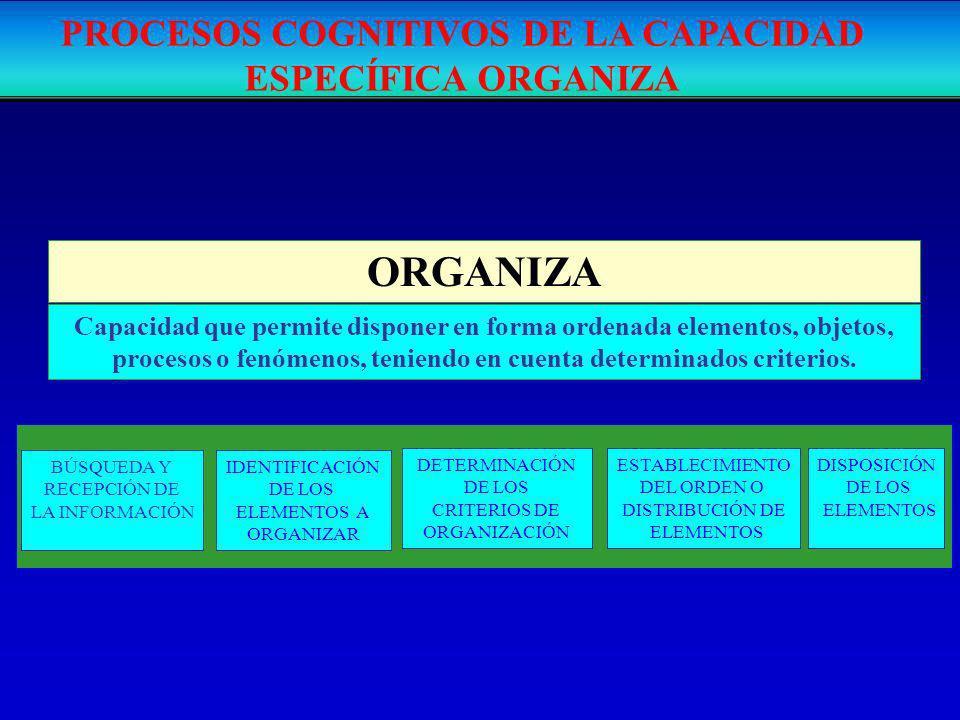 ORGANIZA Capacidad que permite disponer en forma ordenada elementos, objetos, procesos o fenómenos, teniendo en cuenta determinados criterios. BÚSQUED