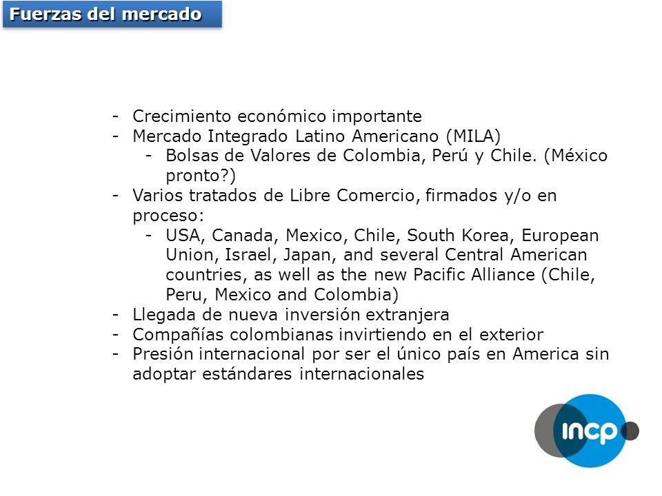 Fuerzas del mercado -Crecimiento económico importante -Mercado Integrado Latino Americano (MILA) -Bolsas de Valores de Colombia, Perú y Chile.