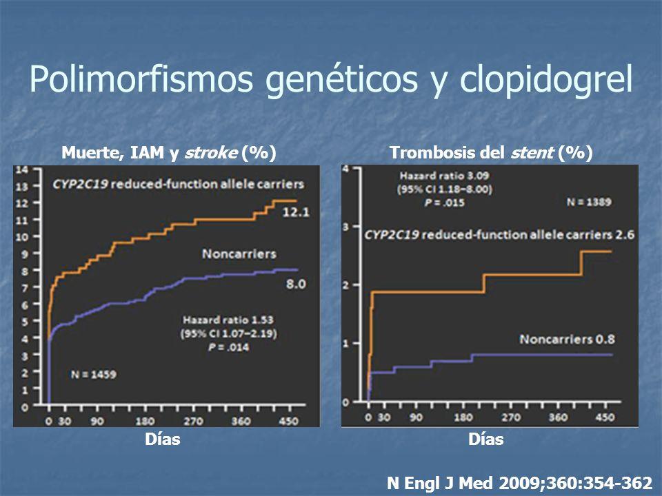 Polimorfismos genéticos y clopidogrel N Engl J Med 2009;360:354-362 Muerte, IAM y stroke (%)Trombosis del stent (%) Días