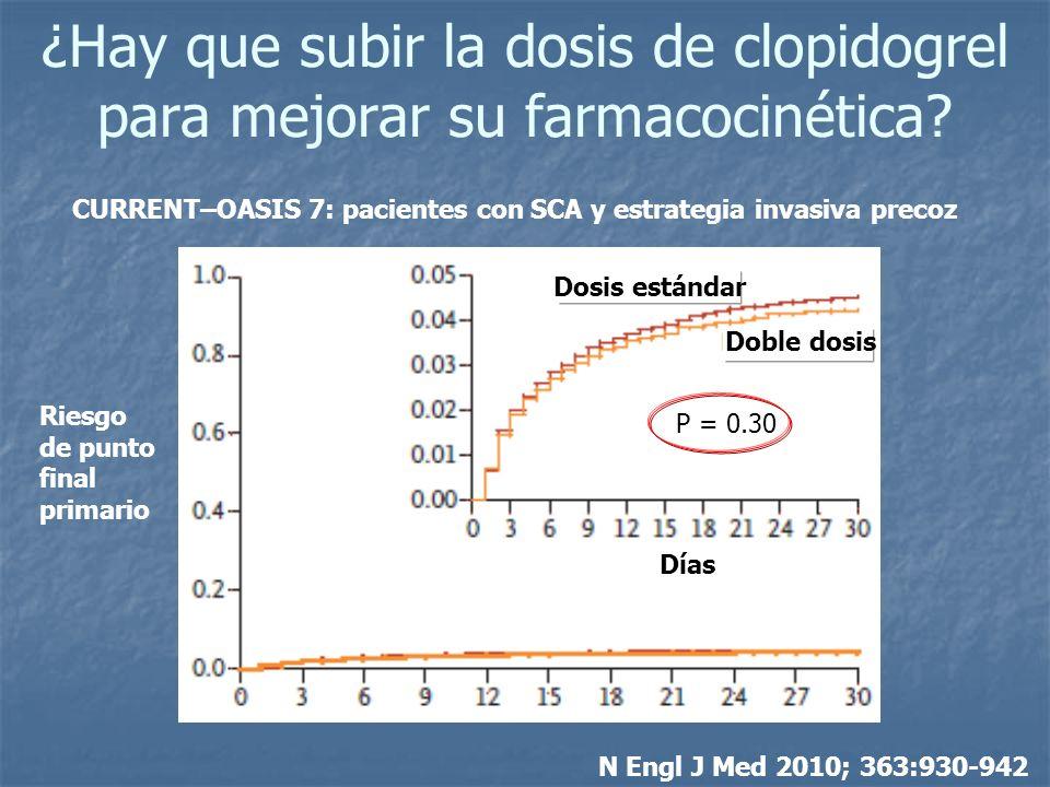 ¿Hay que subir la dosis de clopidogrel para mejorar su farmacocinética? N Engl J Med 2010; 363:930-942 CURRENT–OASIS 7: pacientes con SCA y estrategia