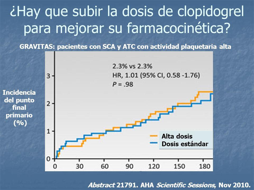 ¿Hay que subir la dosis de clopidogrel para mejorar su farmacocinética? Incidencia del punto final primario (%) Alta dosis Dosis estándar Abstract 217