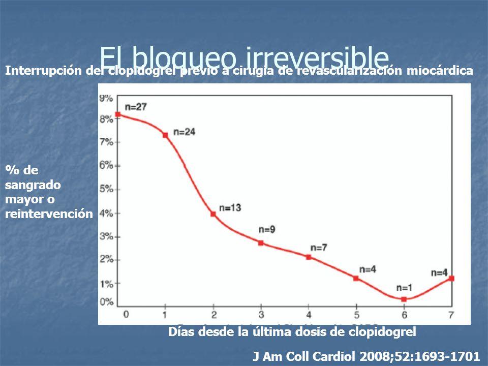 El bloqueo irreversible J Am Coll Cardiol 2008;52:1693-1701 Días desde la última dosis de clopidogrel % de sangrado mayor o reintervención Interrupció