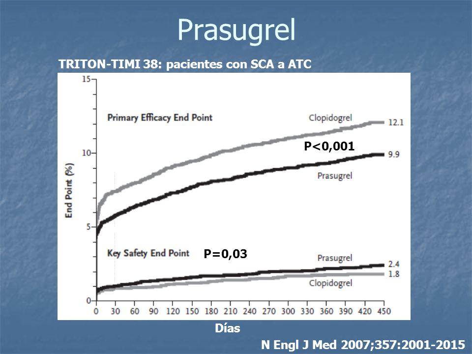 Prasugrel P<0,001 P=0,03 Días N Engl J Med 2007;357:2001-2015 TRITON-TIMI 38: pacientes con SCA a ATC