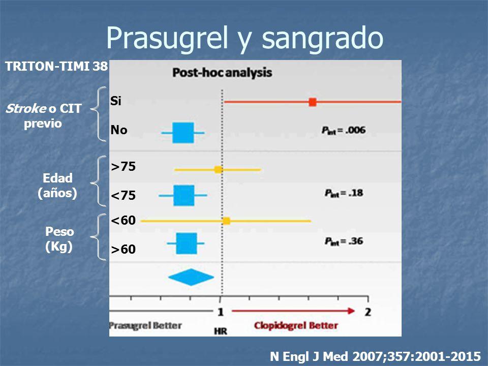 Prasugrel y sangrado N Engl J Med 2007;357:2001-2015 Stroke o CIT previo Edad (años) Peso (Kg) Si No >75 <75 <60 >60 TRITON-TIMI 38