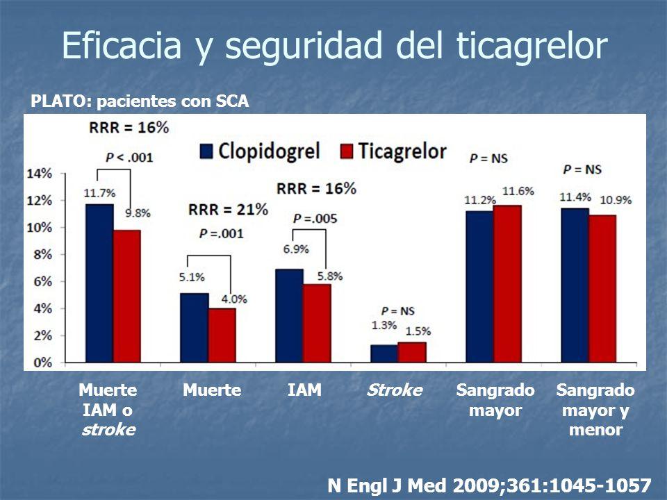 Eficacia y seguridad del ticagrelor N Engl J Med 2009;361:1045-1057 Muerte IAM o stroke MuerteIAMStrokeSangrado mayor Sangrado mayor y menor PLATO: pa