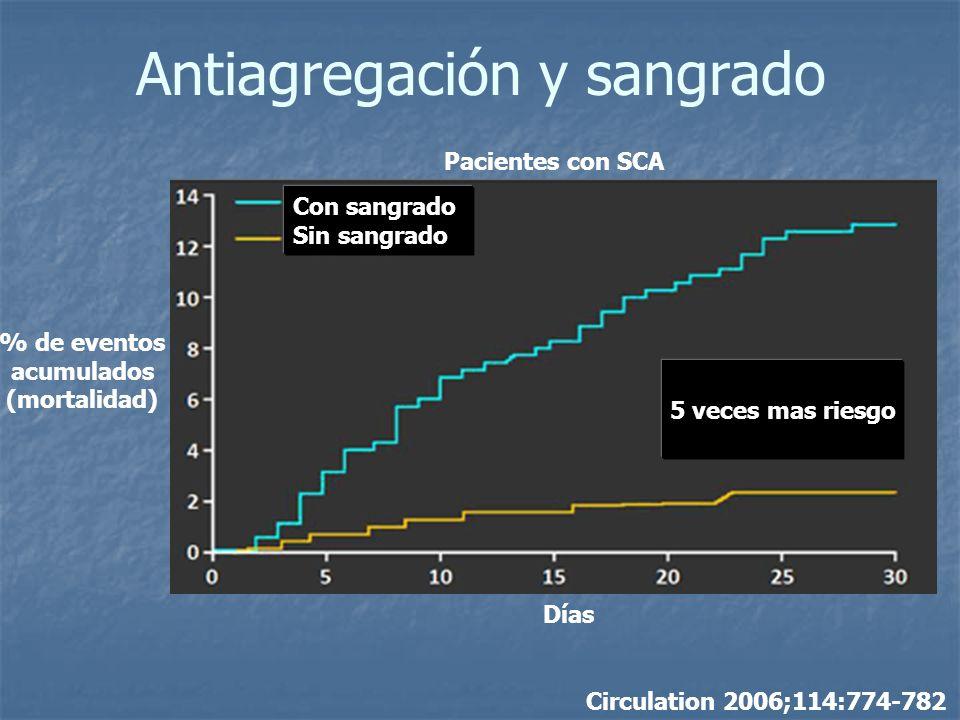 Circulation 2006;114:774-782 Días % de eventos acumulados (mortalidad) Con sangrado Sin sangrado 5 veces mas riesgo Pacientes con SCA