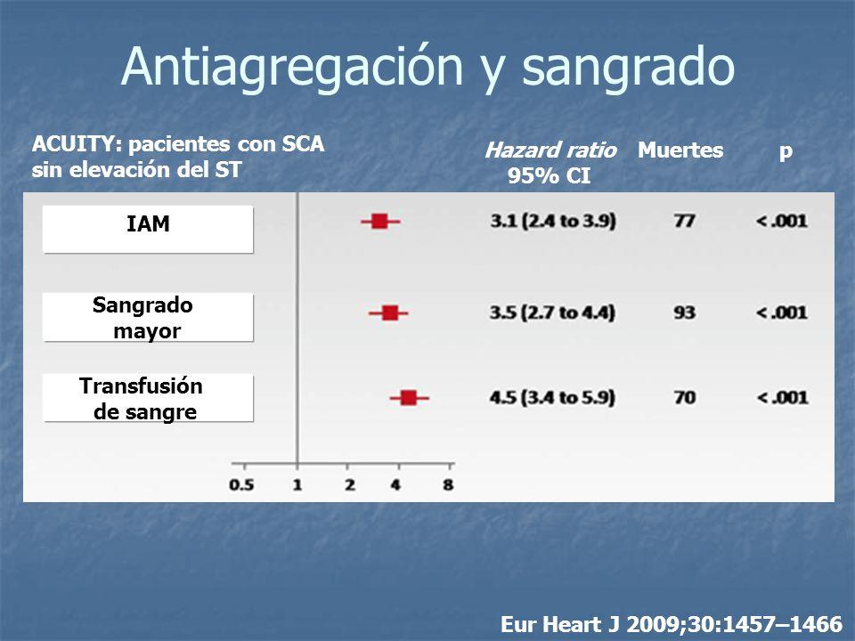 Antiagregación y sangrado Eur Heart J 2009;30:1457–1466 IAM Sangrado mayor Transfusión de sangre Hazard ratio 95% CI Muertes p ACUITY: pacientes con S