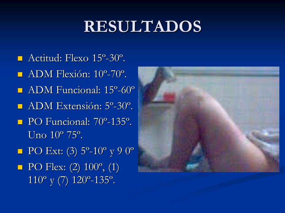 RESULTADOS Actitud: Flexo 15º-30º. Actitud: Flexo 15º-30º. ADM Flexión: 10º-70º. ADM Flexión: 10º-70º. ADM Funcional: 15º-60º ADM Funcional: 15º-60º A