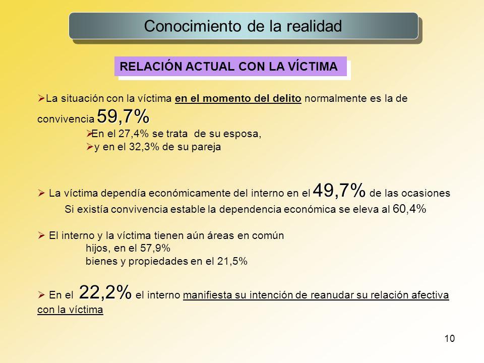 10 Conocimiento de la realidad RELACIÓN ACTUAL CON LA VÍCTIMA 59,7% La situación con la víctima en el momento del delito normalmente es la de conviven