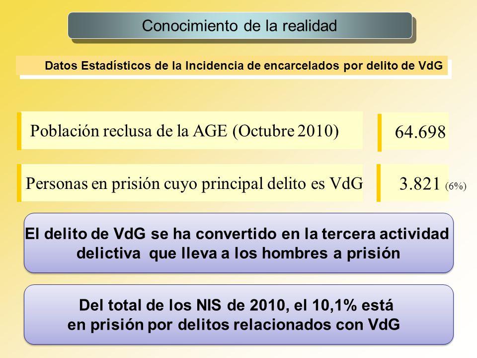 4 Incidencia del delito de VdG, como principal delito (01/10/10) Conocimiento de la realidad FrecuenciaPorcentaje ABUSOS SEXUALES DE VG 35.9 AGRESION SEXUAL DE VG 184 4.8 AMENAZAS DE VG 547 14.3 ASESINATO DE VG 101 2.6 COACCIONES DE VG 55 1.4 CONTRA LA INTEGRIDAD MORAL DE VG 9.2 DETENCION ILEGAL DE VG 37.9 FALTA DE LESIONES DE VG 19.5 HOMICIDIO DE VG 144 3.7 INCENDIO DE VG 10.2 LESIONES AL FETO DE VG 1.01 LESIONES DE VG 600 15,7 MALOS TRATOS DE VG 107628.2 QUEBRANTAMIENTO DE PENA O MEDIDA DE ALEJAMIENTO VG 617 16.5 VIOLENCIA HABITUAL DE GENERO 386 10,1 Total 3821100.0