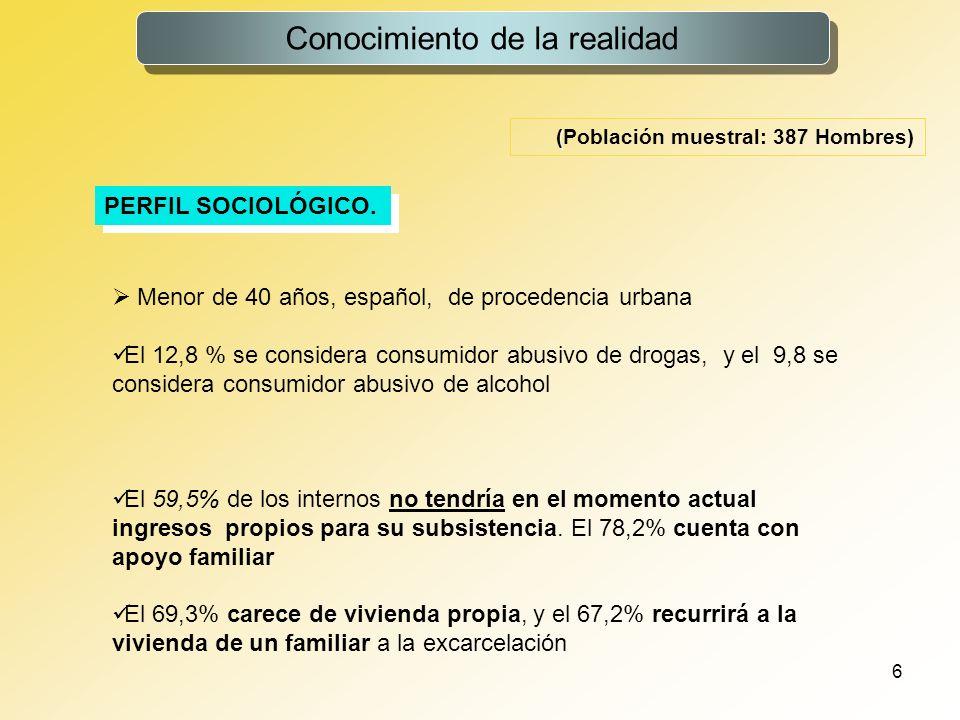 6 Conocimiento de la realidad PERFIL SOCIOLÓGICO. ( (Población muestral: 387 Hombres) Menor de 40 años, español, de procedencia urbana El 12,8 % se co