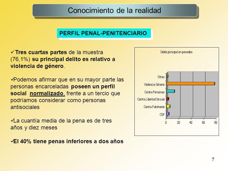 8 Conocimiento de la realidad PERFIL PENAL-PENITENCIARIO La respuesta penitenciaria es rigurosa en relación al perfil criminológico y a la respuesta judicial previa La respuesta penitenciaria es rigurosa en relación al perfil criminológico y a la respuesta judicial previa El 88,3% son Penados Sólo el 11,7 está en situación preventiva mientras que en la población general se sitúa en el 21,5% Disfruta de tercer grado el 9,7% (en la población general el 17,3% de los varones) El 13% disfruta de permisos de salida (1/3 vía recurso)