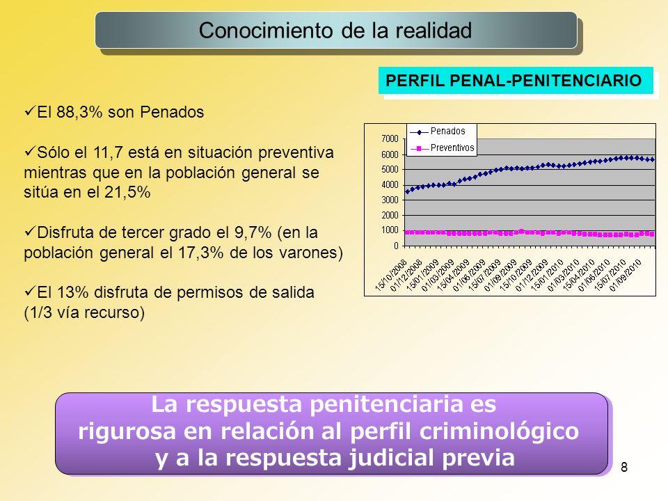 8 Conocimiento de la realidad PERFIL PENAL-PENITENCIARIO La respuesta penitenciaria es rigurosa en relación al perfil criminológico y a la respuesta j