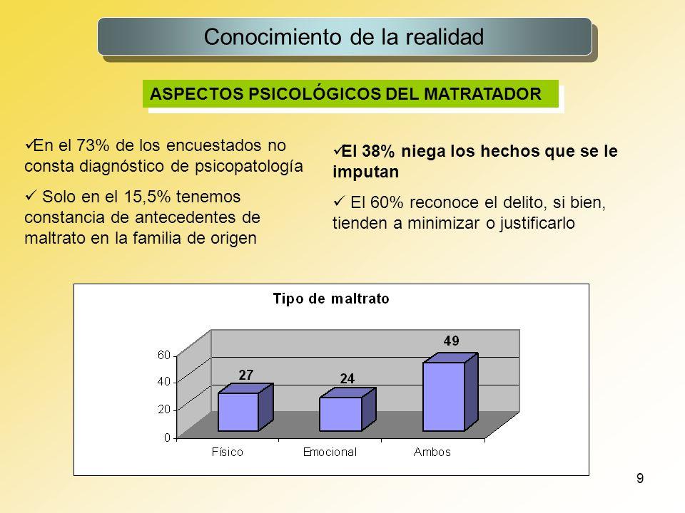10 Conocimiento de la realidad RELACIÓN ACTUAL CON LA VÍCTIMA 59,7% La situación con la víctima en el momento del delito normalmente es la de convivencia 59,7% En el 27,4% se trata de su esposa, y en el 32,3% de su pareja 49,7% La víctima dependía económicamente del interno en el 49,7% de las ocasiones Si existía convivencia estable la dependencia económica se eleva al 60,4% El interno y la víctima tienen aún áreas en común hijos, en el 57,9% bienes y propiedades en el 21,5% 22,2% En el 22,2% el interno manifiesta su intención de reanudar su relación afectiva con la víctima
