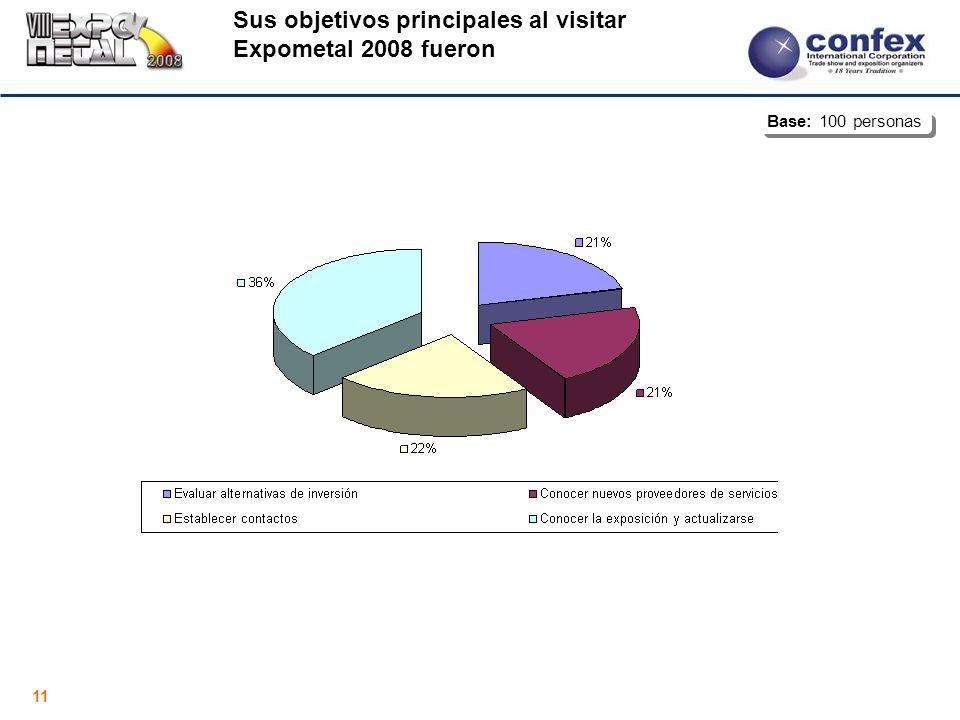 11 Sus objetivos principales al visitar Expometal 2008 fueron Base: 100 personas