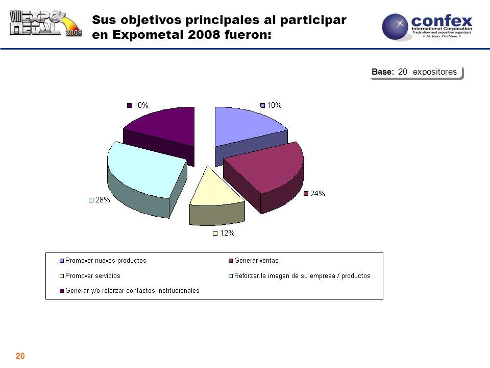 20 Sus objetivos principales al participar en Expometal 2008 fueron: Base: 20 expositores