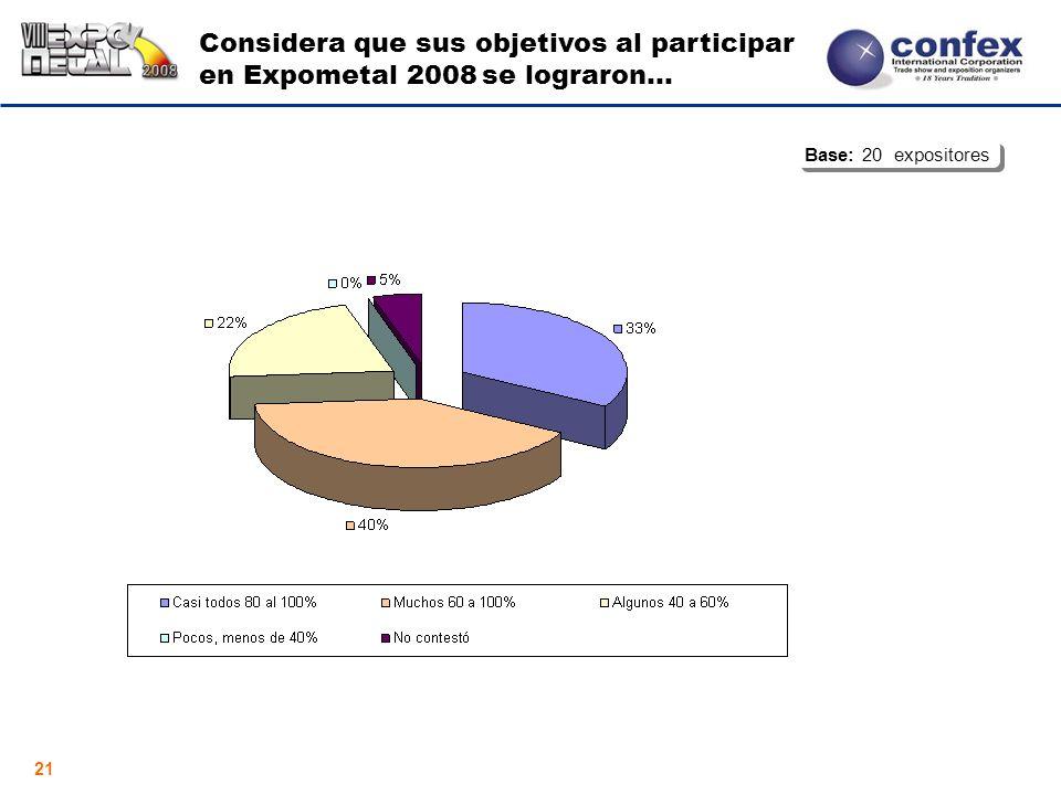 21 Considera que sus objetivos al participar en Expometal 2008 se lograron... Base: 20 expositores