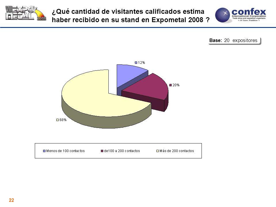22 ¿Qué cantidad de visitantes calificados estima haber recibido en su stand en Expometal 2008 ? Base: 20 expositores