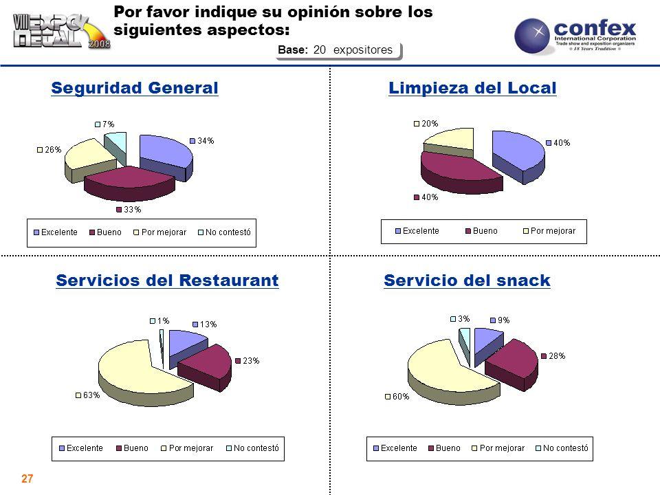 27 Por favor indique su opinión sobre los siguientes aspectos: Servicio del snackServicios del Restaurant Seguridad GeneralLimpieza del Local Base: 20 expositores