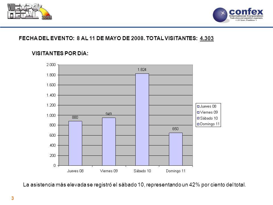3 FECHA DEL EVENTO: 8 AL 11 DE MAYO DE 2008. TOTAL VISITANTES: 4.303 VISITANTES POR DíA: La asistencia más elevada se registró el sábado 10, represent