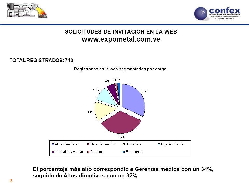 5 SOLICITUDES DE INVITACION EN LA WEB www.expometal.com.ve TOTAL REGISTRADOS: 710 El porcentaje más alto correspondió a Gerentes medios con un 34%, seguido de Altos directivos con un 32%