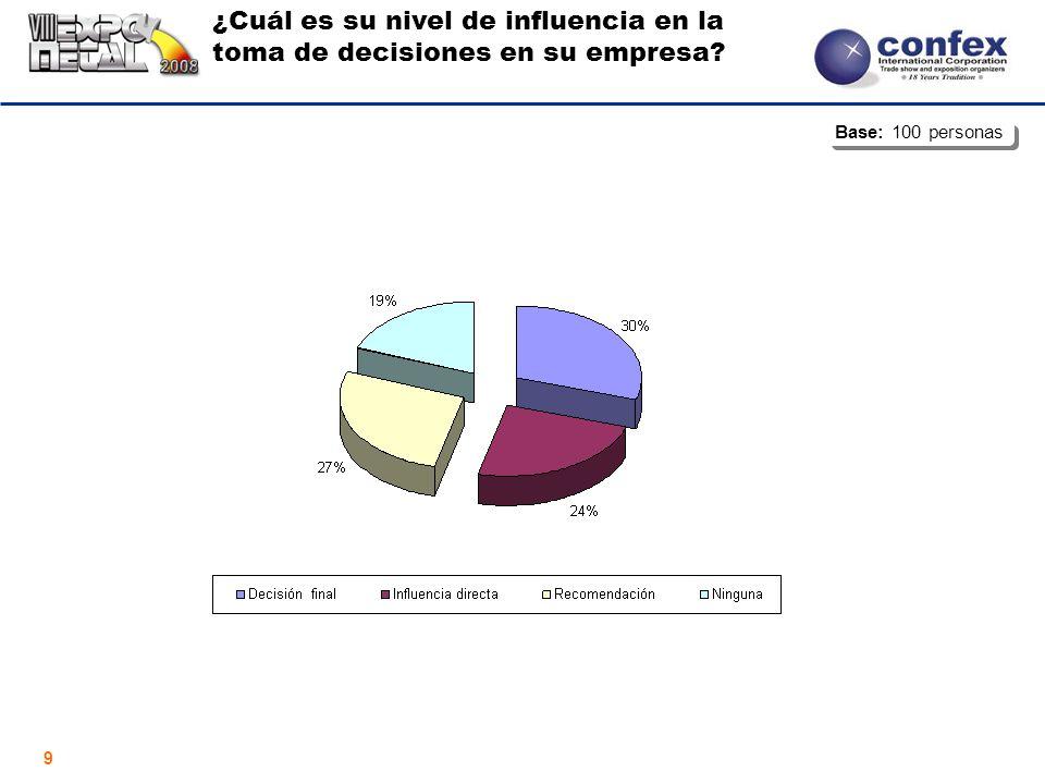 9 ¿Cuál es su nivel de influencia en la toma de decisiones en su empresa Base: 100 personas