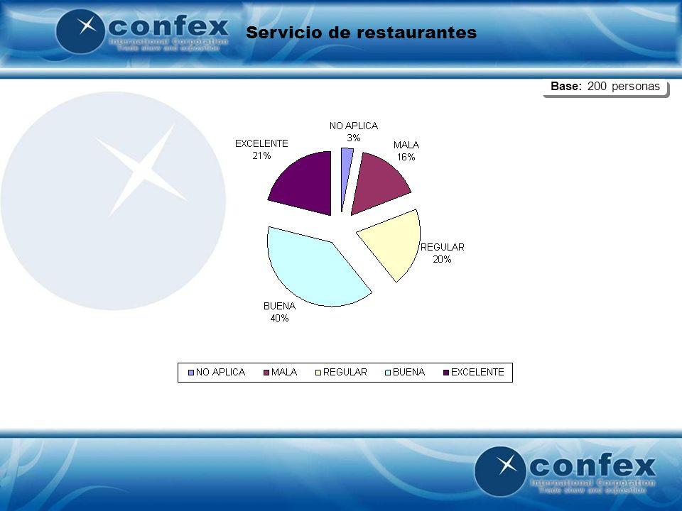 Servicio de restaurantes Base: 100 personas Base: 200 personas