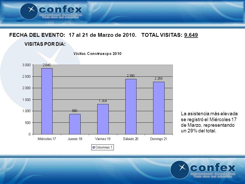 FECHA DEL EVENTO: 17 al 21 de Marzo de 2010. TOTAL VISITAS: 9.649 VISITAS POR DíA: La asistencia más elevada se registró el Miércoles 17 de Marzo, rep