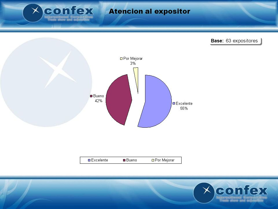 Atencion al expositor Base: 63 expositores