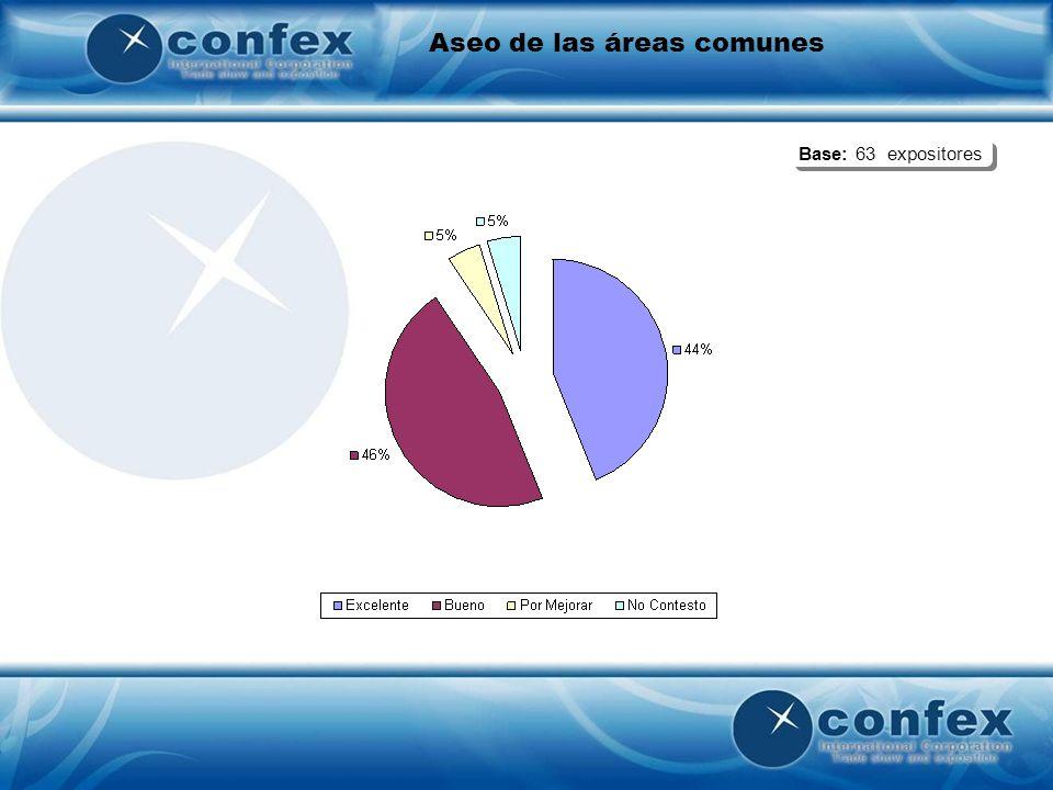 Aseo de las áreas comunes Base: 63 expositores
