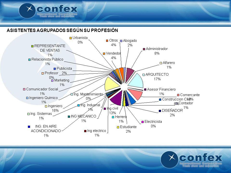 INVITACIONES DE CORTESÍA AGRUPADAS POR EMPRESA CONFEX1.989 EN BLANCO35 CAMARA VENEZOLANA DE LA CONSTRUCCION150 SEVEN19 ANCHOR FASTENERS17 INVERSORA VG&V17 MAQUINARIAS LARMAQ, C.A.14 CENTRO FERRETERO EL PICO13 ANTONIO GUZZO C.A.13 TUMAQUINARIAPESADA.COM11 BETOCONCRETO, C.A.11 FORSA11 GEOSINTETICOS TRICAL, C.A.10 GRUPO MIMAQUINA.COM10 PRECA9
