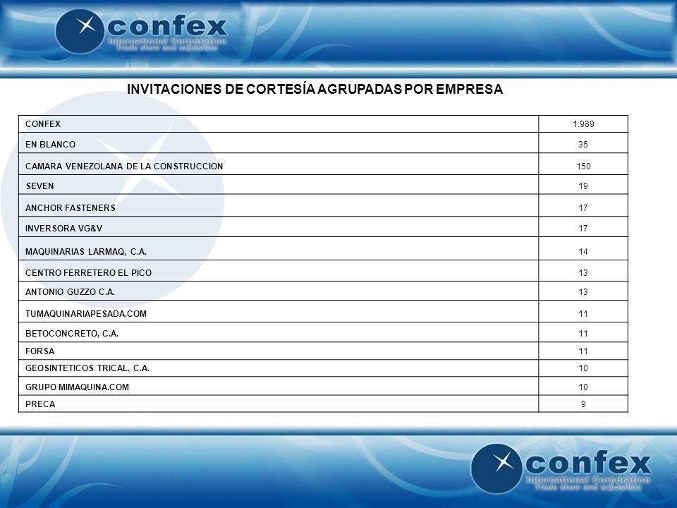 INVITACIONES DE CORTESÍA AGRUPADAS POR EMPRESA (Cont.) TRANSPORTE LA ASUNCION9 ENTRE RAYAS9 AGREGADOS LIVIANOS9 ARKISOFT8 INVERSIONES ATHENAS8 MAQUINARIAS BERO7 ONENA7 CABIPERCA7 OBRA LUX6 INDUSTRIAS RULMECA S.A.6 INSTITUTO ITALIANO PARA EL COMERCIO EXTERIOR6 VIP ELEVATOR CENTER6 PROARCA6 SISTEMA DE APOYO GERENCIAL6 INDALVEN5 CORPORACION LA IDEAL WORLD5