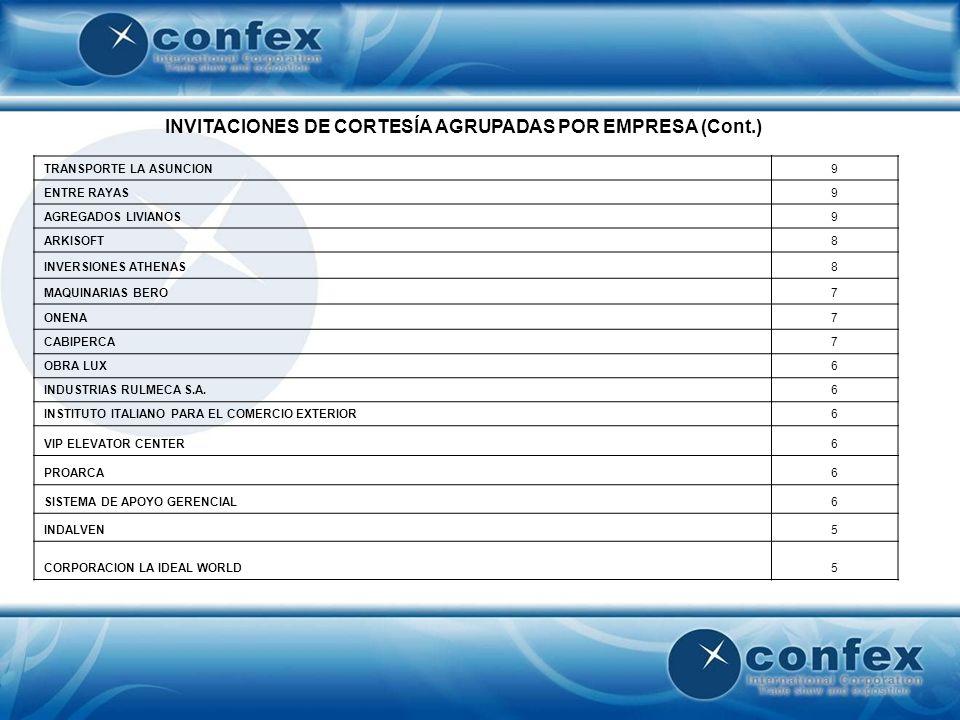 INVITACIONES DE CORTESÍA AGRUPADAS POR EMPRESA (Cont.) PUERTAS TIUNA5 SANITAS VENEZUELA, S.A.5 ELEBOMCA, C.A.5 TOTALGUIA4 GTME DE VENEZUELA4 COBERVENCA4 UNIPLAST, C.A.4 UNIVERSIDAD METROPOLITANA4 CONSULTORA NORBERTO ODEBRECHT4 MK & A4 INDUMIX4 TARVECA3 MABE DE VENEZUELA3 LA VOCE D ITALIA, C.A.3 PUBLICACIONES GLASSE3