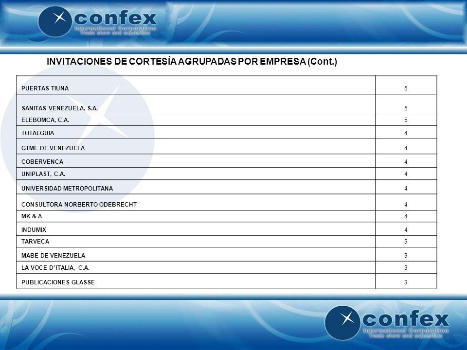 INVITACIONES DE CORTESÍA AGRUPADAS POR EMPRESA (Cont.) PUERTAS TIUNA5 SANITAS VENEZUELA, S.A.5 ELEBOMCA, C.A.5 TOTALGUIA4 GTME DE VENEZUELA4 COBERVENC