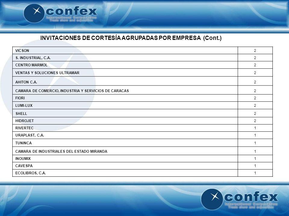INVITACIONES DE CORTESÍA AGRUPADAS POR EMPRESA (Cont.) VICSON2 S. INDUSTRIAL, C.A.2 CENTRO MARMOL2 VENTAS Y SOLUCIONES ULTRAMAR2 AHITON C.A.2 CAMARA D