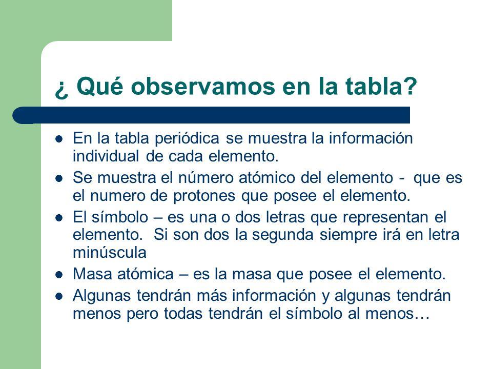 ¿ Qué observamos en la tabla? En la tabla periódica se muestra la información individual de cada elemento. Se muestra el número atómico del elemento -
