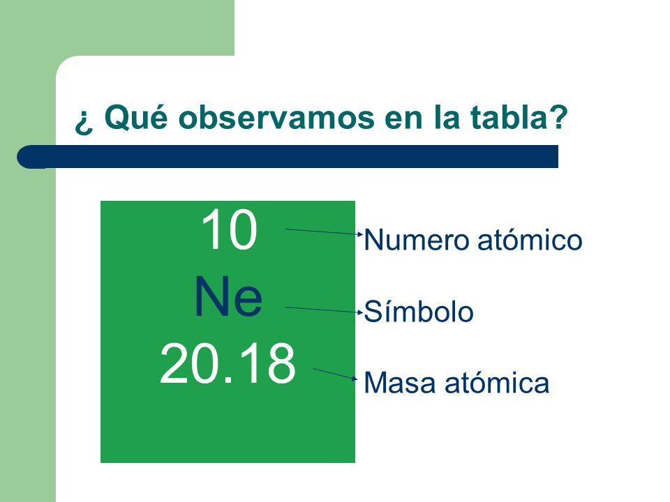 ¿ Qué observamos en la tabla? 10 Ne 20.18 Numero atómico Símbolo Masa atómica