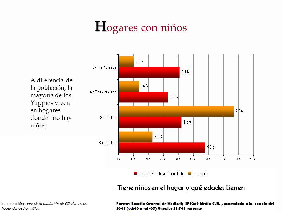 A diferencia de la población, la mayoría de los Yuppies viven en hogares donde no hay niños.